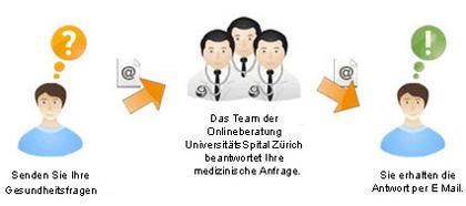 USZ Onlineberatung