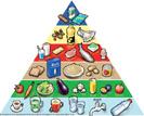 Lebensmittelpyramide 2011